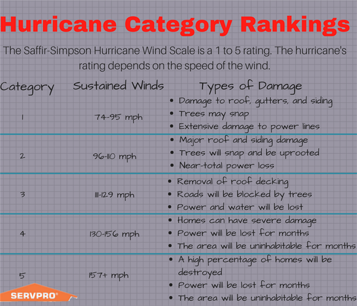 Storm Damage Hurricane Categories Information